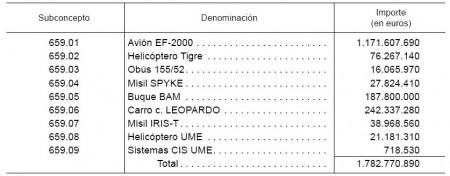 Fuente: Boletín Oficial del Estado, nº 217, 8/9/2012.