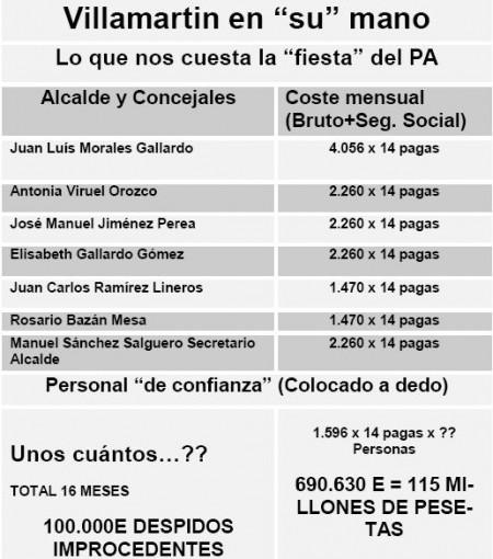 Sueldos del equipo de gobierno andalucista, según informan los socialistas de Villamartín.