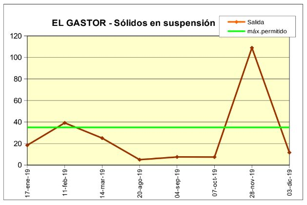 Mediciones de sólidos en suspensión de la depuradora de El Gastor en 2019.