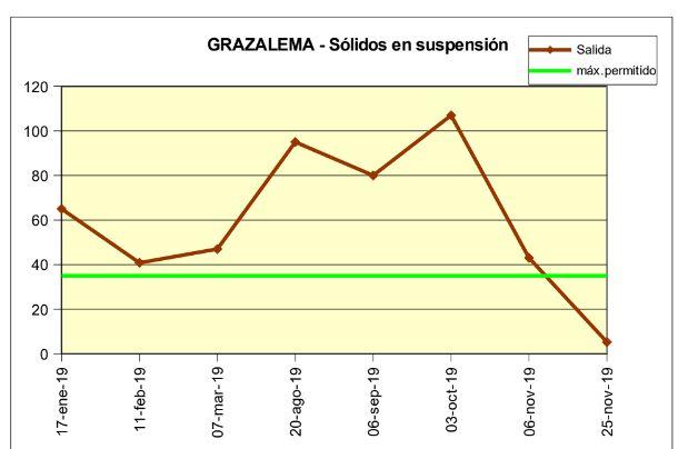 Mediciones de la depuradora de Grazalema en 2019.