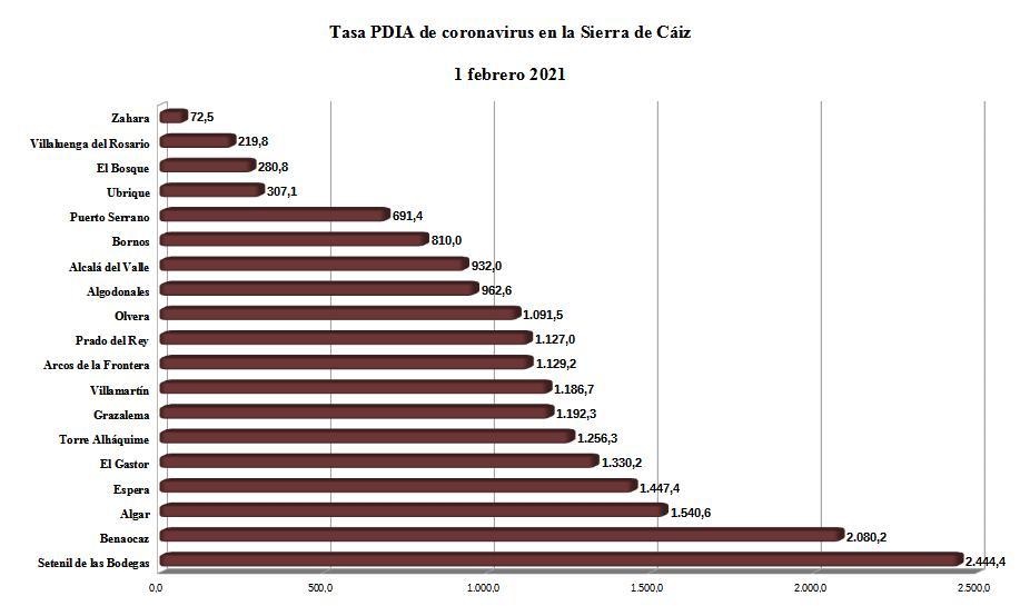 Tasa PDIA en la Sierra de Cádiz, según datos de la Junta.